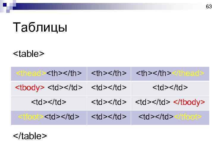 63 Таблицы <table> <thead><th></th> <th></thead> <tbody> <td></td> <td></td> </tbody> <tfoot><td></td> <td></tfoot> </table>