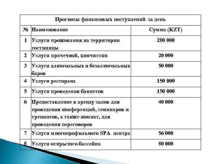 Прогнозы финансовых поступлений за день № Наименование Cумма (KZT) 1 Услуги проживания на территории
