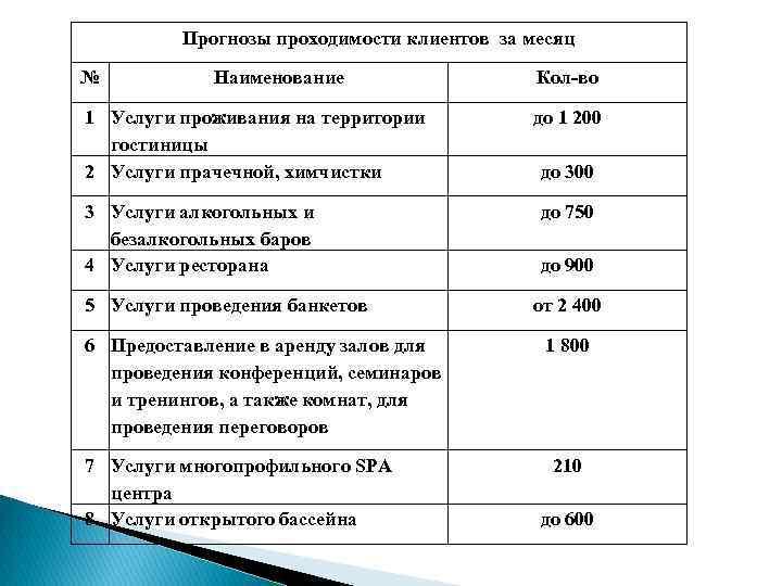Прогнозы проходимости клиентов за месяц № Наименование 1 Услуги проживания на территории гостиницы 2