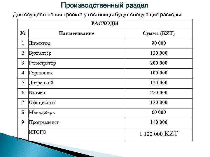 Производственный раздел Для осуществления проекта у гостиницы будут следующие расходы: РАСХОДЫ № Наименование Сумма