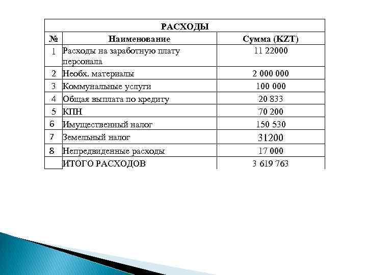 № 1 2 3 4 5 6 7 РАСХОДЫ Наименование Расходы на заработную плату