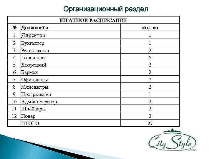 Организационный раздел ШТАТНОЕ РАСПИСАНИЕ № Должности 1 Директор 2 3 4 5 6 7