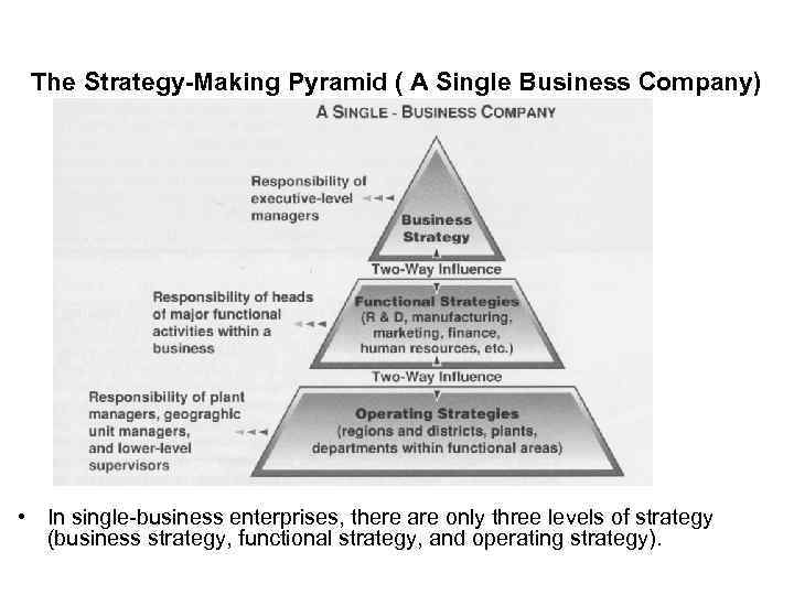 crafting a companys strategy business essay The communication strategy of the business council on workplace was seen to be irrelevant with more emphases on the  crafting a companys strategy business essay.