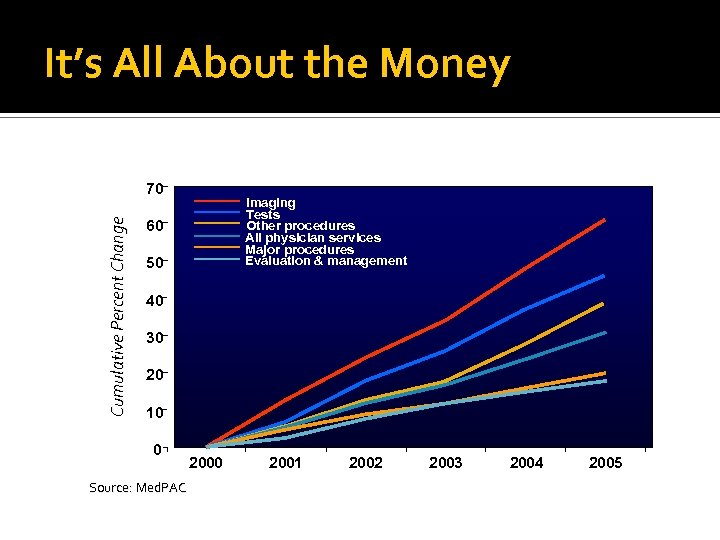 It's All About the Money Cumulative Percent Change 70 Imaging Tests Other procedures All