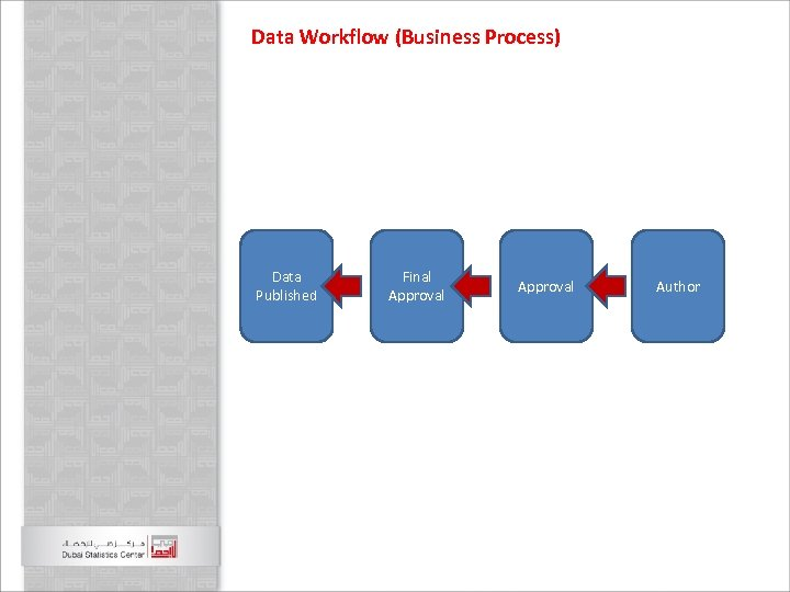 Data Workflow (Business Process) Data Published Final Approval Author