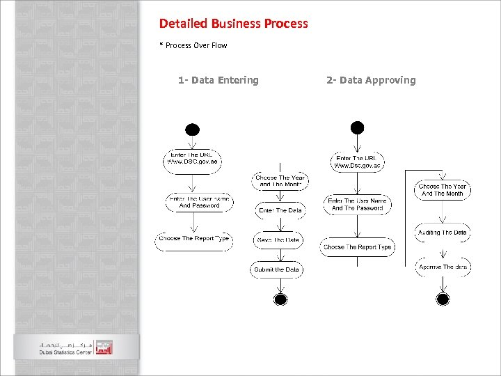 Detailed Business Process * Process Over Flow 1 - Data Entering 2 - Data