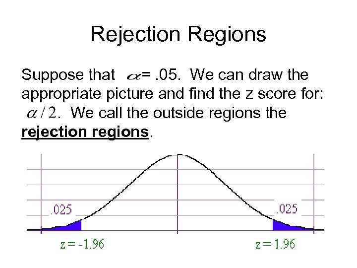 Rejection Regions Suppose that =. 05. We can draw the appropriate picture and find