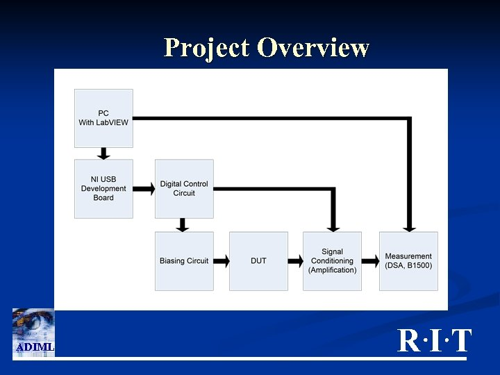 Project Overview ADIML RIT