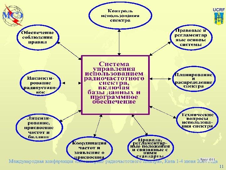 МСЭ UCRF Международная конференция «Мониторинг радиочастотного спектра» , Киев 1 -4 июня 2004 года