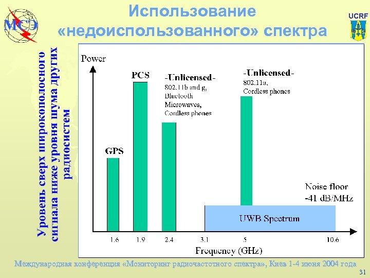 МСЭ Использование «недоиспользованного» спектра UCRF Международная конференция «Мониторинг радиочастотного спектра» , Киев 1 -4