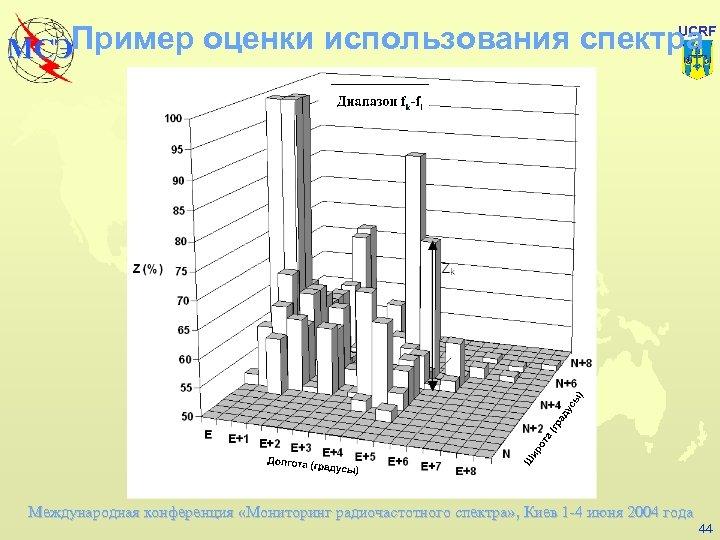 UCRF Пример оценки использования спектра МСЭ Международная конференция «Мониторинг радиочастотного спектра» , Киев 1