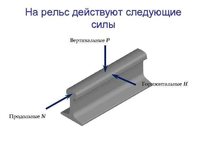 На рельс действуют следующие силы Вертикальные Р Горизонтальные Н Продольные N