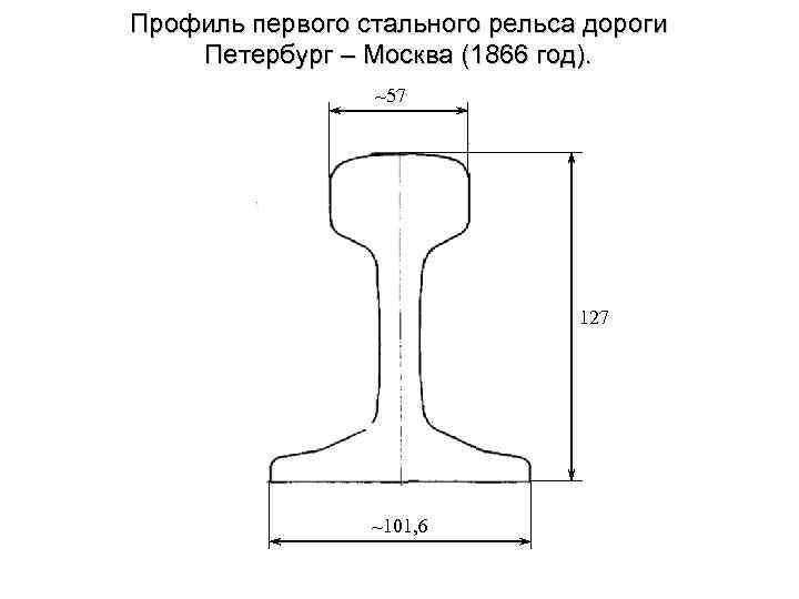 Профиль первого стального рельса дороги Петербург – Москва (1866 год). ~57 127 ~101, 6