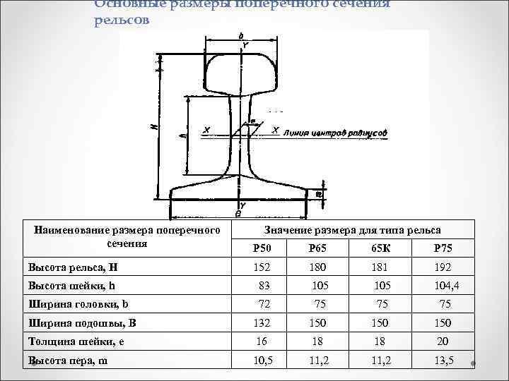 Основные размеры поперечного сечения рельсов Наименование размера поперечного сечения Значение размера для типа рельса