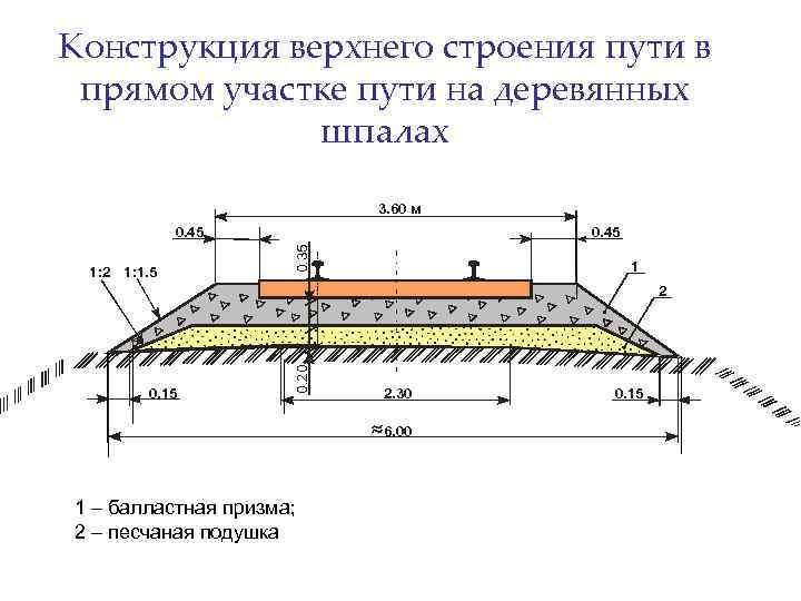 Конструкция верхнего строения пути в прямом участке пути на деревянных шпалах 3. 60 м
