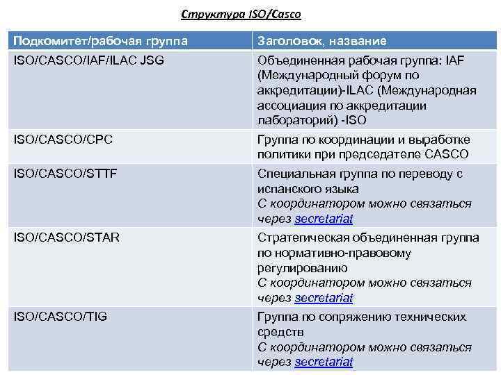 Структура ISO/Casco Подкомитет/рабочая группа Заголовок, название ISO/CASCO/IAF/ILAC JSG Объединенная рабочая группа: IAF (Международный форум