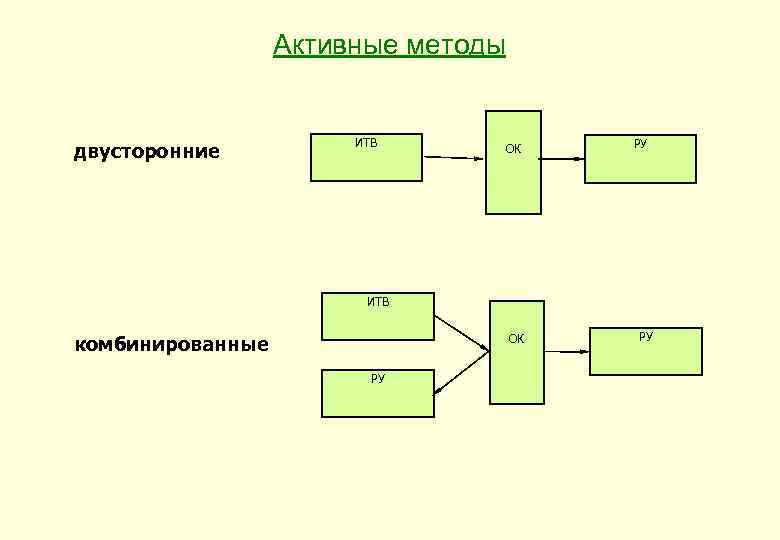 Активные методы двусторонние ИТВ ОК РУ ИТВ комбинированные ОК РУ РУ