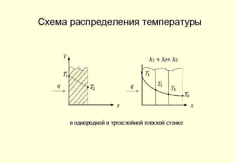 Схема распределения температуры λ 1 < λ 2 < λ 3 в однородной и