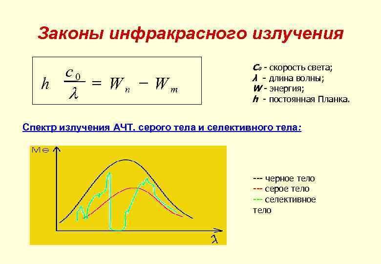 Законы инфракрасного излучения h c 0 l = Wn - Wm C 0 -