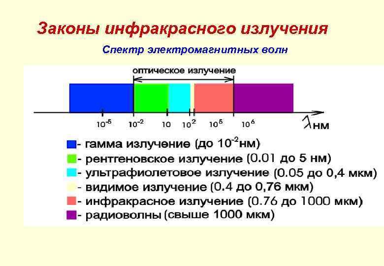 Законы инфракрасного излучения Спектр электромагнитных волн