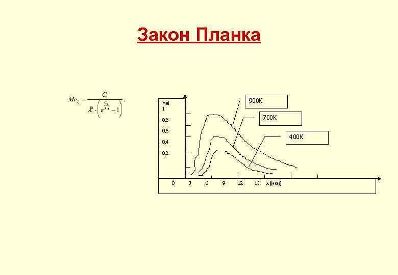 Закон Планка 900 K Mel 1 700 K 0, 8 0, 6 400 K