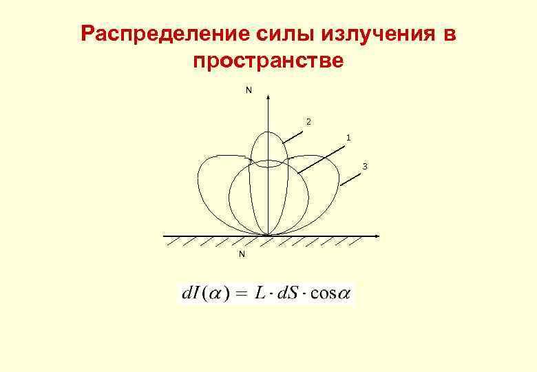 Распределение силы излучения в пространстве N 2 1 3 N