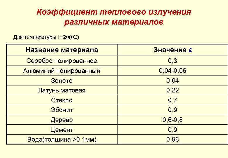 Коэффициент теплового излучения различных материалов Для температуры t=20(0 C) Название материала Значение ε Серебро
