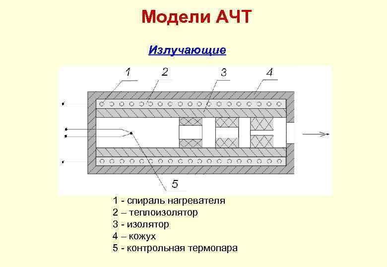 Модели АЧТ Излучающие 1 - спираль нагревателя 2 – теплоизолятор 3 - изолятор 4