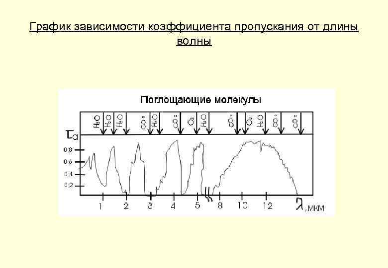 График зависимости коэффициента пропускания от длины волны