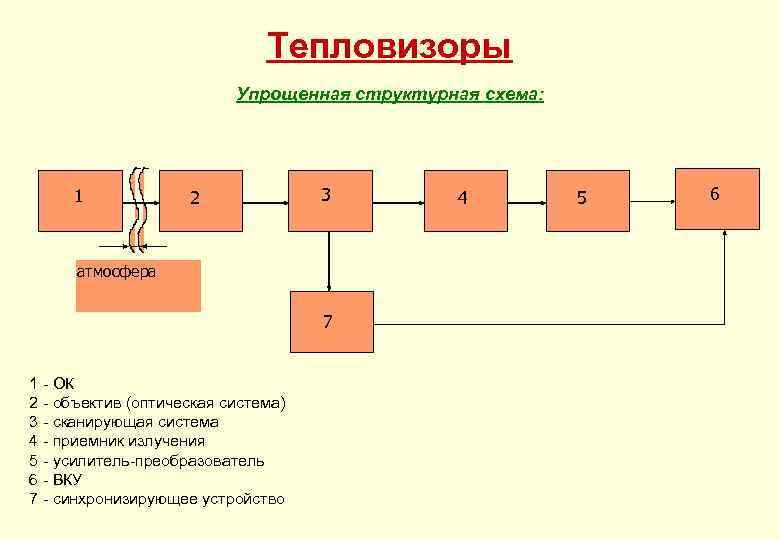 Тепловизоры Упрощенная структурная схема: 1 2 3 атмосфера 7 1 - ОК 2 -