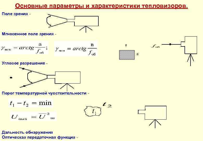 Основные параметры и характеристики тепловизоров. Поле зрения - Мгновенное поле зрения в а Угловое