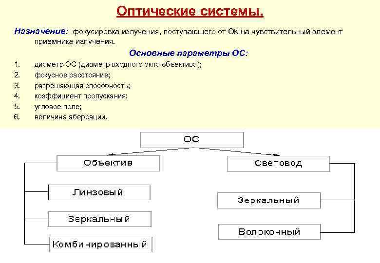 Оптические системы. Назначение: фокусировка излучения, поступающего от ОК на чувствительный элемент приемника излучения. Основные
