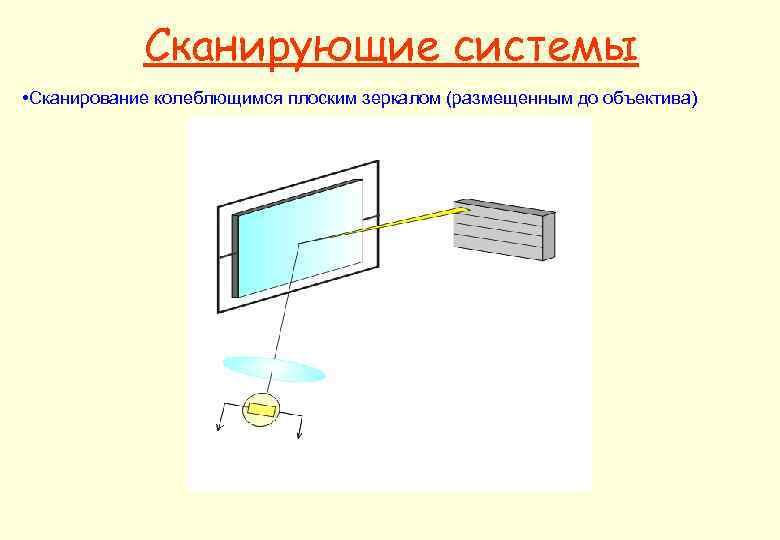 Сканирующие системы • Сканирование колеблющимся плоским зеркалом (размещенным до объектива)
