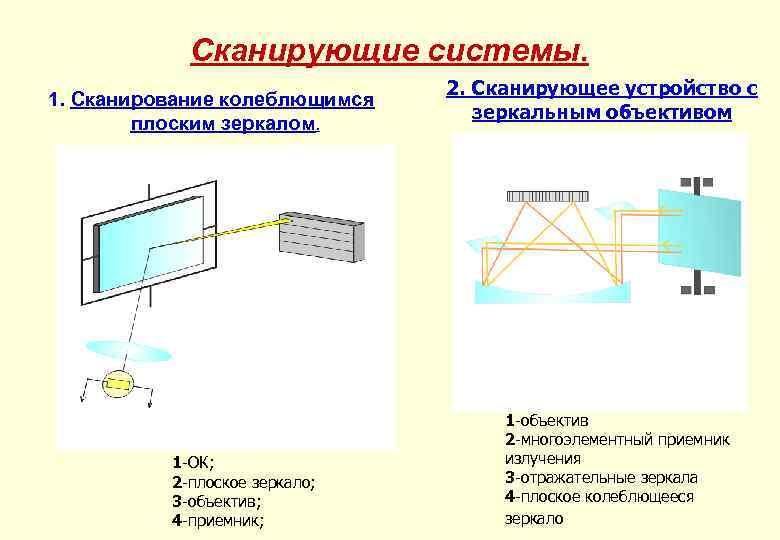 Сканирующие системы. 1. Сканирование колеблющимся плоским зеркалом. 1 -ОК; 2 -плоское зеркало; 3 -объектив;
