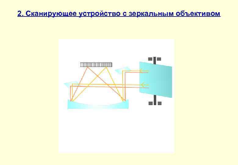 2. Сканирующее устройство с зеркальным объективом