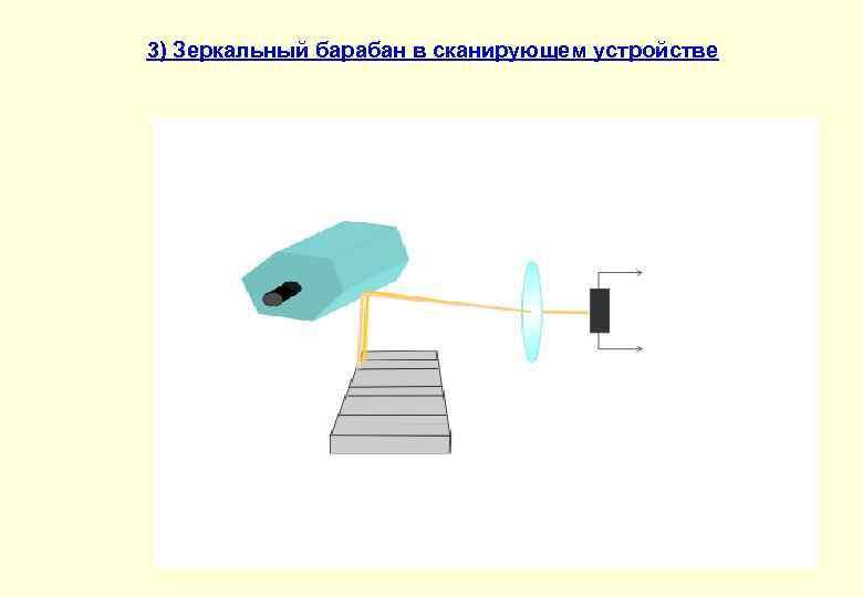 3) Зеркальный барабан в сканирующем устройстве
