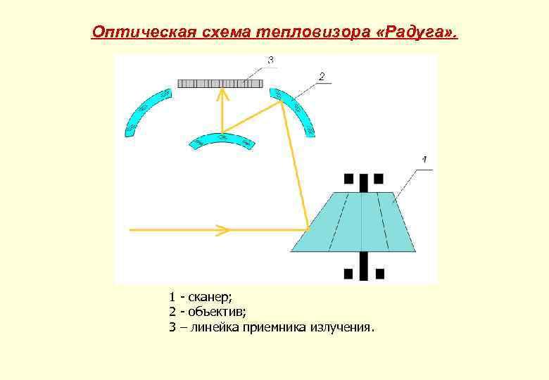 Оптическая схема тепловизора «Радуга» . 1 - сканер; 2 - объектив; 3 – линейка