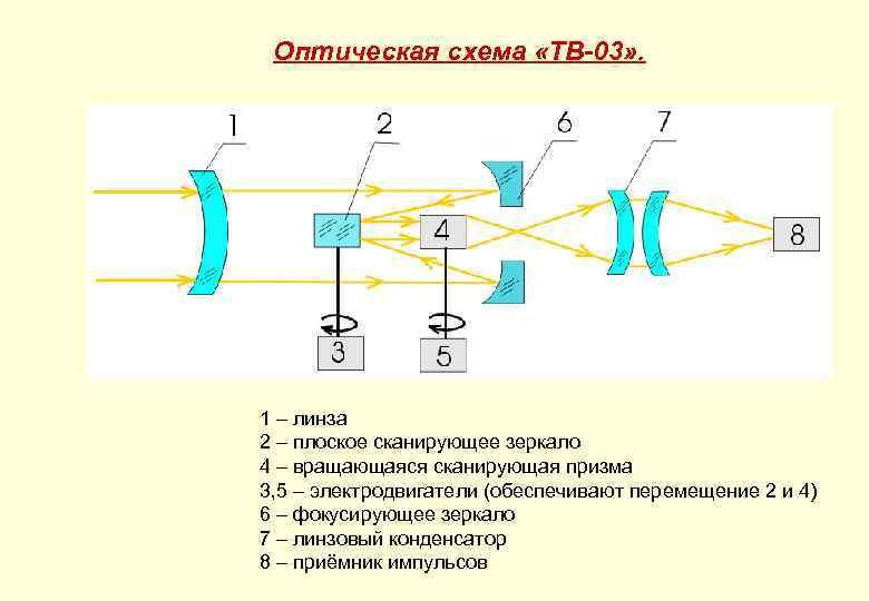 Оптическая схема «ТВ-03» . 1 – линза 2 – плоское сканирующее зеркало 4 –