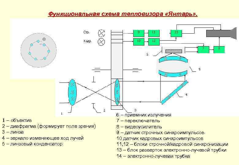 Функциональная схема тепловизора «Янтарь» . 1 – объектив 2 – диафрагма (формирует поле зрения)