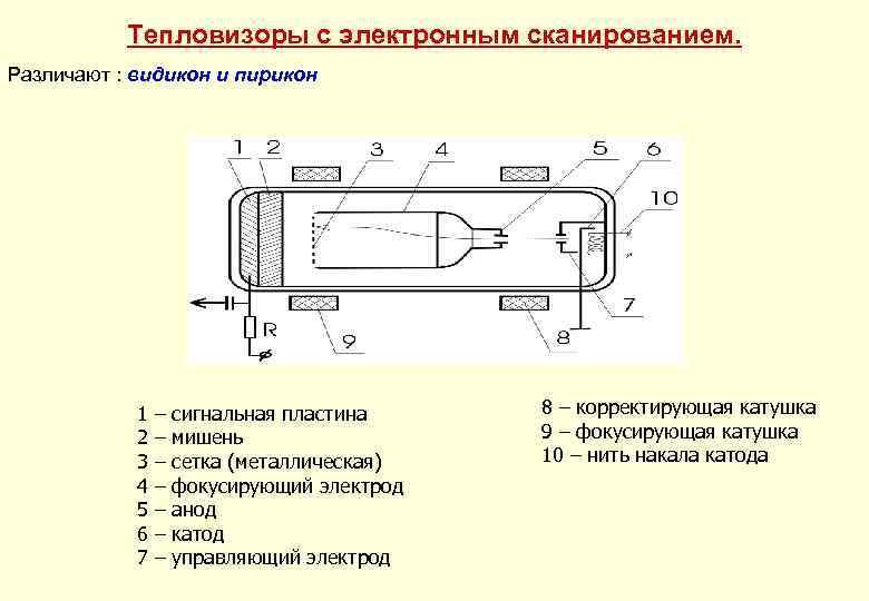 Тепловизоры с электронным сканированием. Различают : видикон и пирикон 1 2 3 4 5