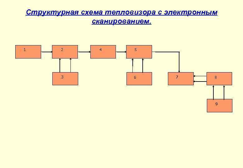 Структурная схема тепловизора с электронным сканированием. 1 2 3 4 5 6 7 8
