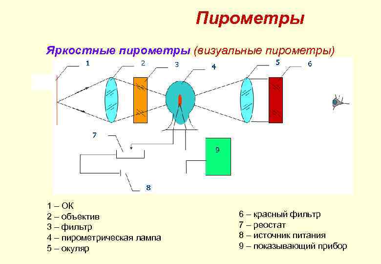 Пирометры Яркостные пирометры (визуальные пирометры) Структурная схема яркостного пирометра. 1 – ОК 2 –