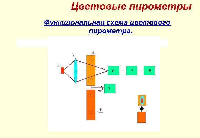 Цветовые пирометры Функциональная схема цветового пирометра.