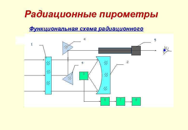 Радиационные пирометры Функциональная схема радиационного пирометра
