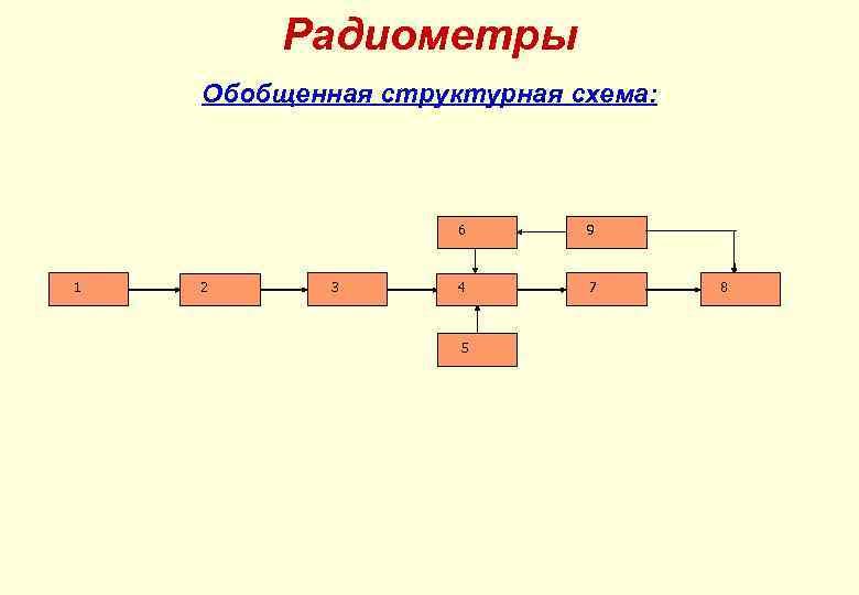 Радиометры Обобщенная структурная схема: 6 1 2 3 9 4 7 5 8