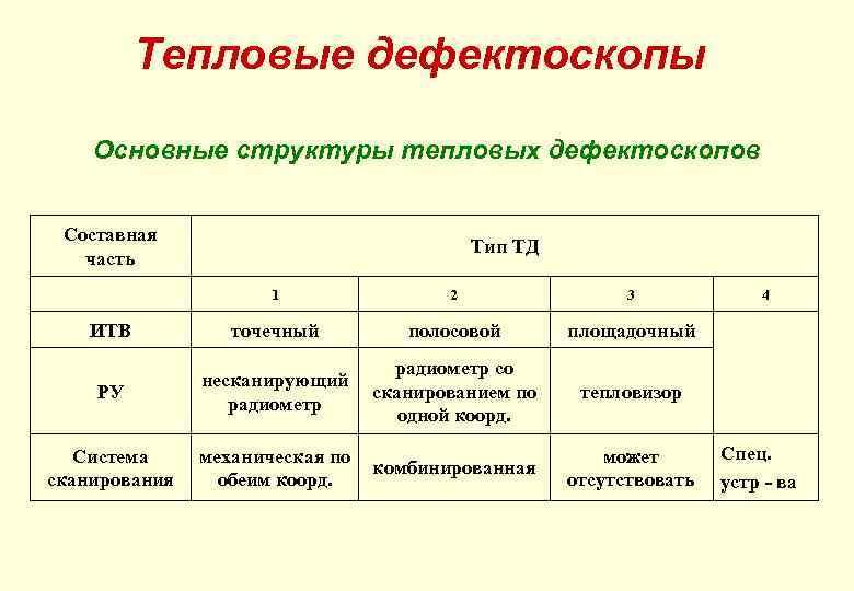 Тепловые дефектоскопы Основные структуры тепловых дефектоскопов Составная часть Тип ТД 1 2 3 ИТВ