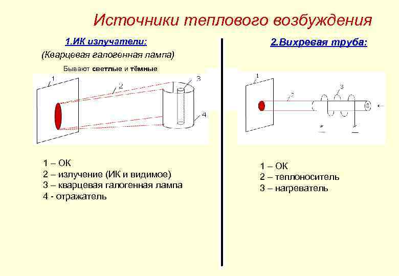 Источники теплового возбуждения 1. ИК излучатели: (Кварцевая галогенная лампа) 2. Вихревая труба: Бывают светлые