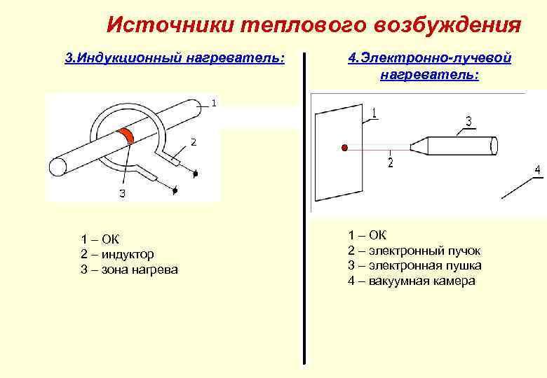 Источники теплового возбуждения 3. Индукционный нагреватель: 1 – ОК 2 – индуктор 3 –