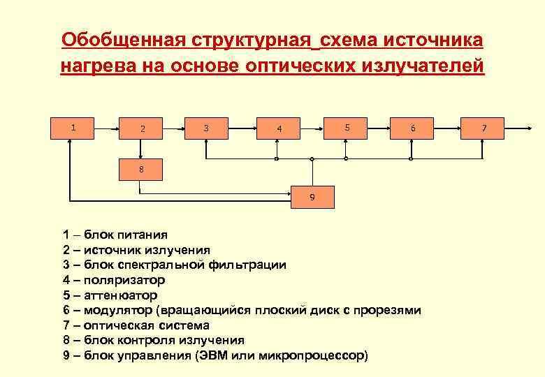 Обобщенная структурная схема источника нагрева на основе оптических излучателей 1 2 3 5 4