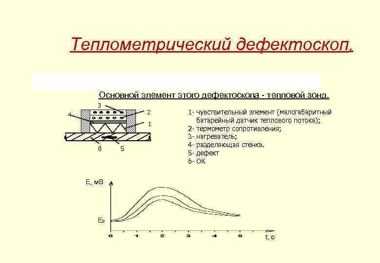 Теплометрический дефектоскоп. Основной элемент этого дефектоскопа - тепловой зонд. 3 2 4 1 6